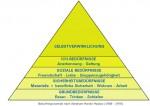 beduerfnisspyramide